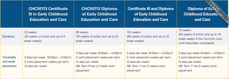 course details